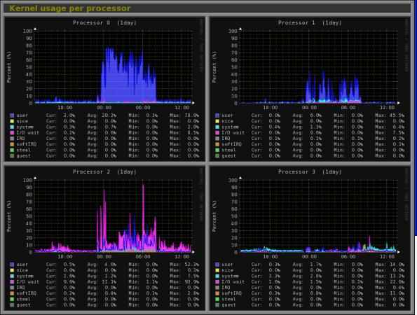 LinuxServer-Monitoring-Utility-Commands-12-eldernode
