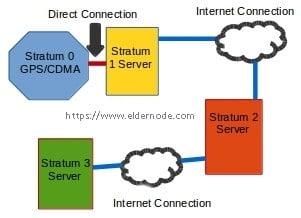 Diagram of NTP