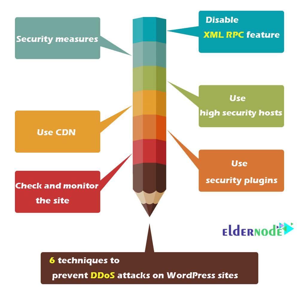 Methods of preventing DDoS attacks on wordpress