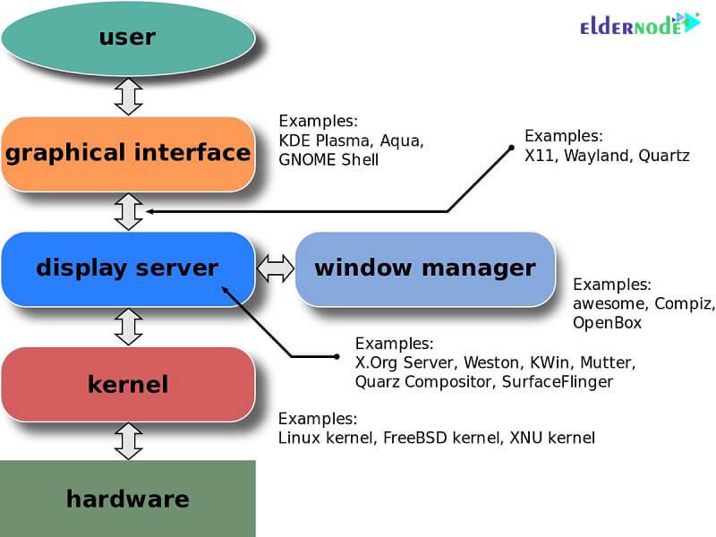 Display servers in various linux distributions