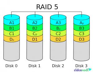 Introduction to Raid 5