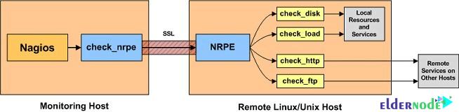 NRPE architecture