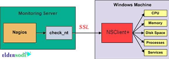 NSClient++ architecture