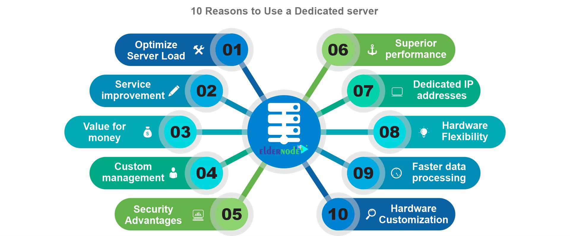 10 reason to use dedicated server