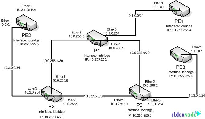 Setup MPLS on MikroTik