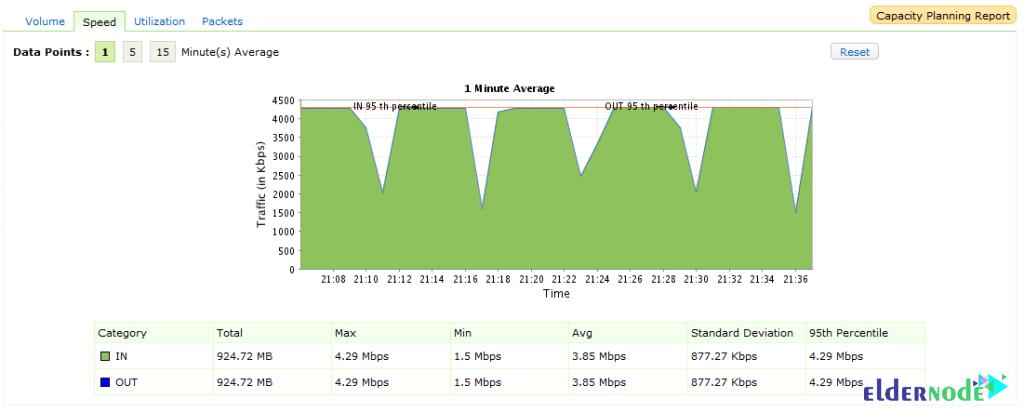 Capacity Planning on netflow