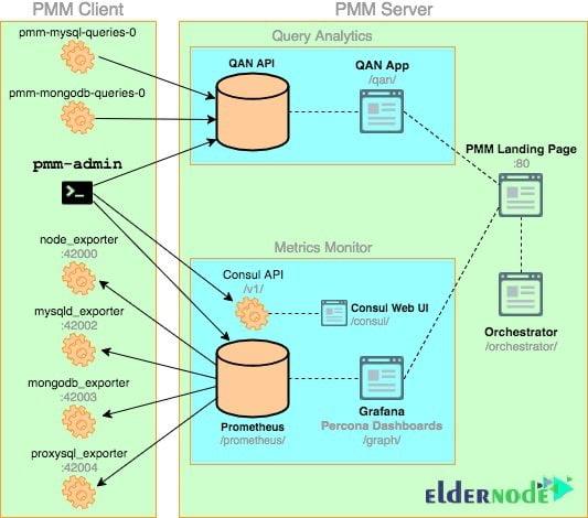 PMM diagram - PMM For Monitoring MySQL / MariaDB