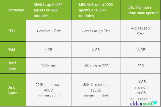 Pandora System hardware requirements